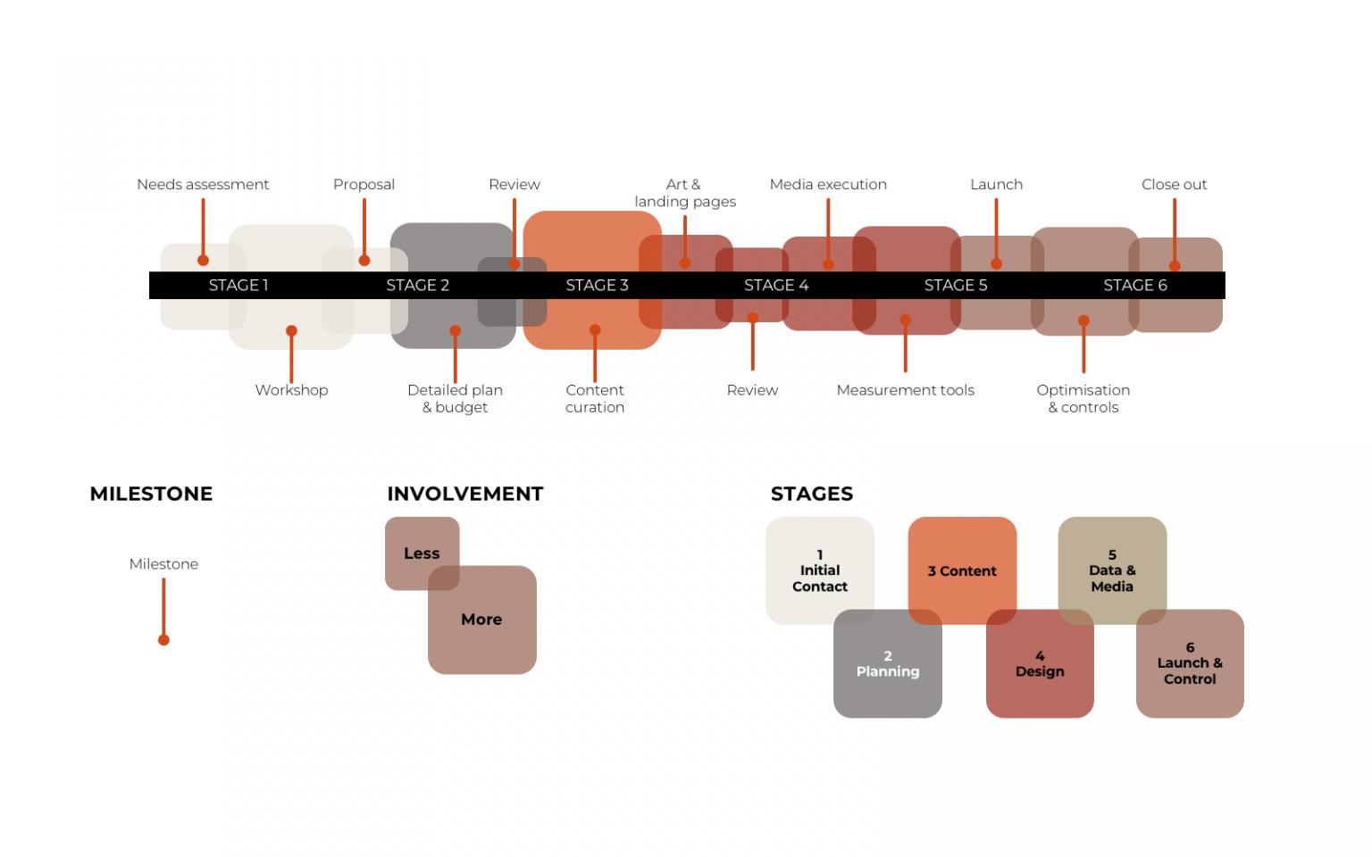 Amorphous New Media Slide